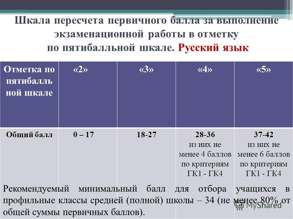 Шкала пересчета первичного балла за выполнение экзаменационной работы в отметку по пятибалльной шкале. Русский язык Отметка по пятибалль ной шкале «2»«3»«4»«5» Общий балл0 – 1718-2728-36 из них не менее 4 баллов по критериям ГК1 - ГК4 37-42 из них не