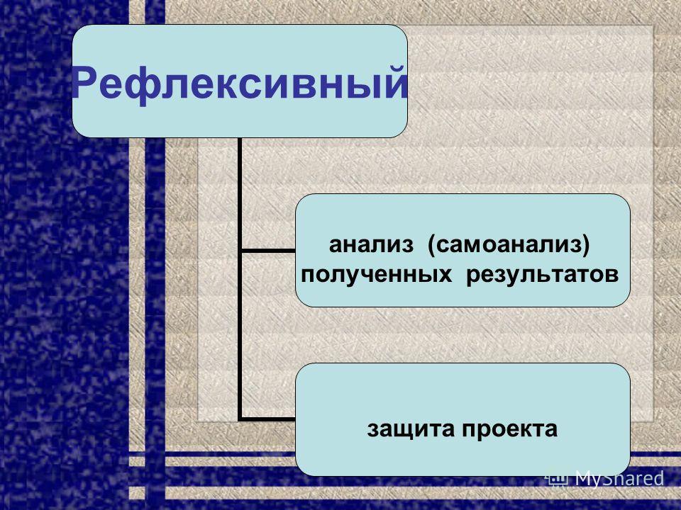 Рефлексивный анализ (самоанализ) полученных результатов защита проекта
