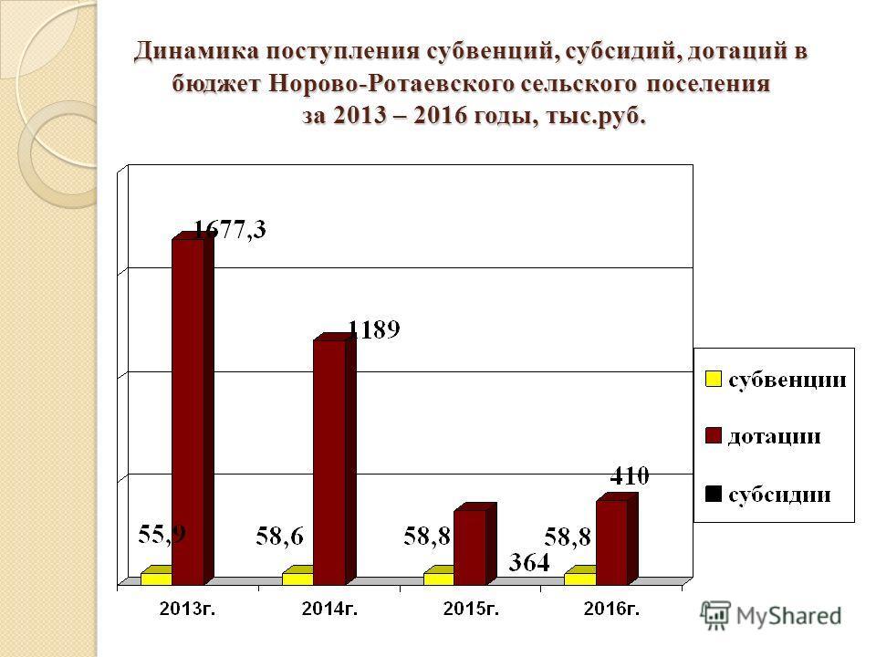 Динамика поступления субвенций, субсидий, дотаций в бюджет Норово-Ротаевского сельского поселения за 2013 – 2016 годы, тыс.руб.