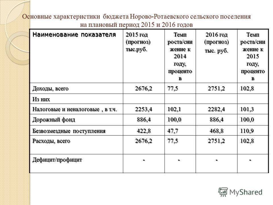 Основные характеристики бюджета Норово-Ротаевского сельского поселения на плановый период 2015 и 2016 годов Наименование показателя 2015 год (прогноз) тыс.руб. Темп роста/сни жение к 2014 году, проценто в 2016 год (прогноз) тыс. руб. Темп роста/сни ж