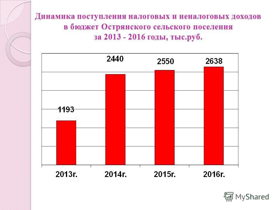 Динамика поступления налоговых и неналоговых доходов в бюджет Острянского сельского поселения за 2013 - 2016 годы, тыс.руб.