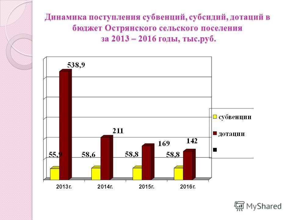 Динамика поступления субвенций, субсидий, дотаций в бюджет Острянского сельского поселения за 2013 – 2016 годы, тыс.руб.