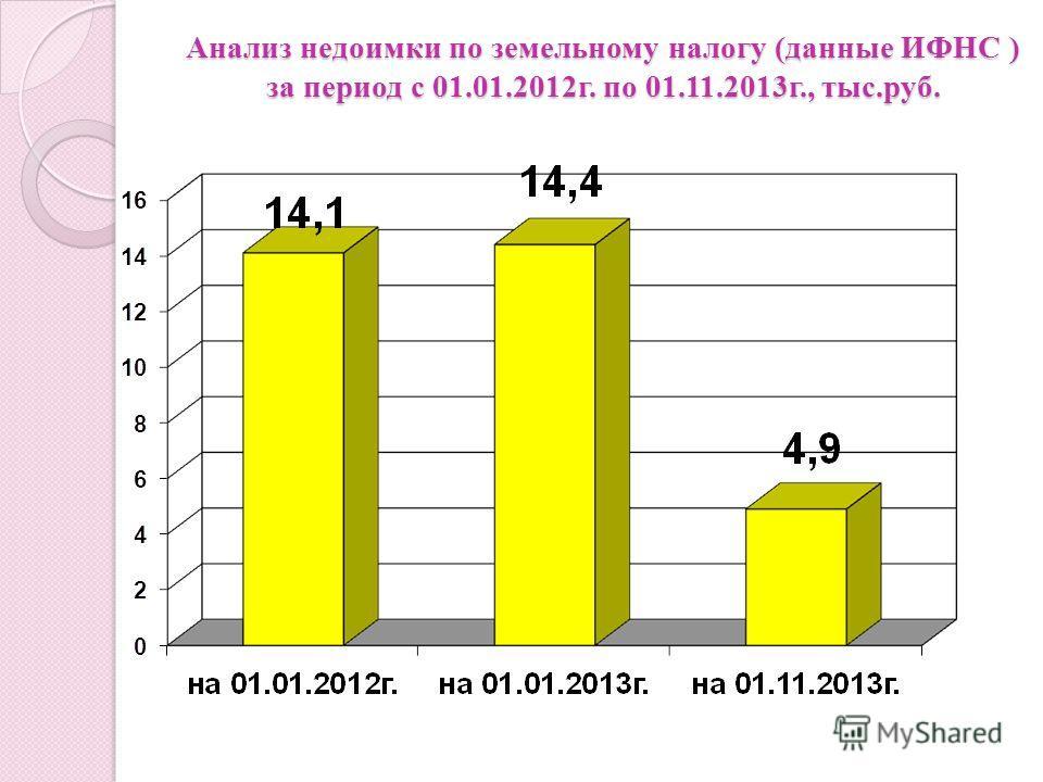Анализ недоимки по земельному налогу (данные ИФНС ) за период с 01.01.2012г. по 01.11.2013г., тыс.руб.