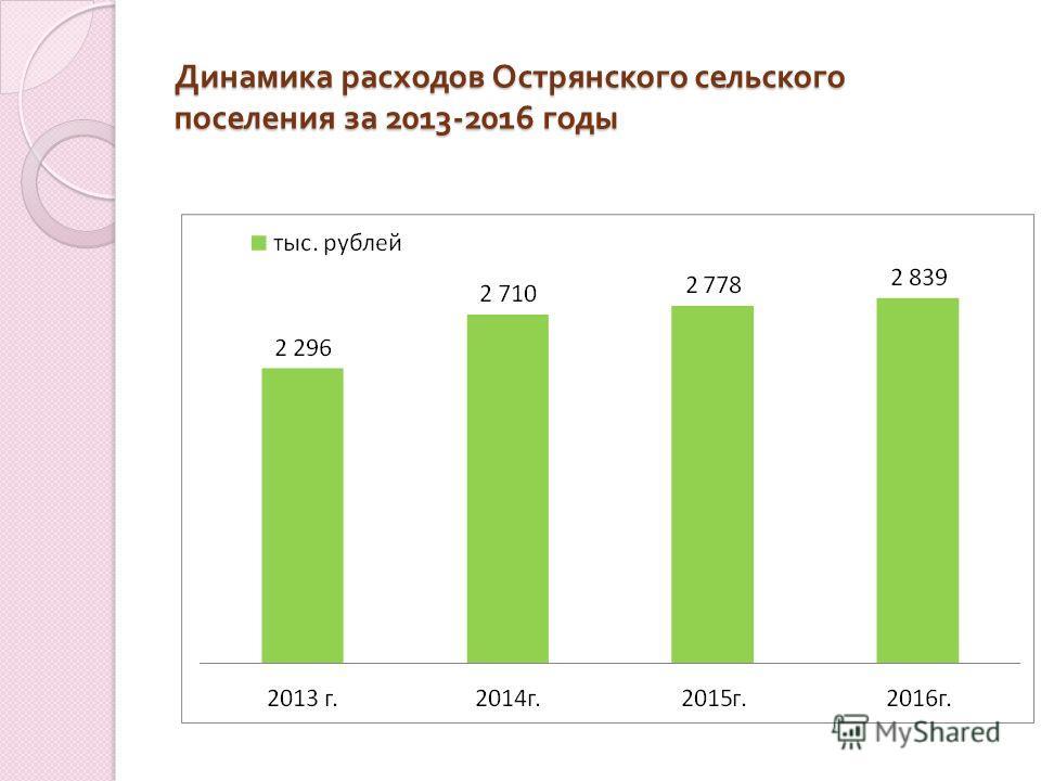 Динамика расходов Острянского сельского поселения за 2013-2016 годы