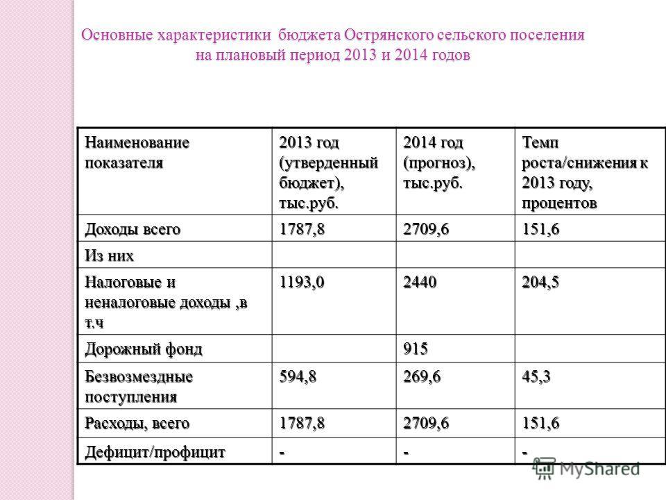 Наименование показателя 2013 год (утверденный бюджет), тыс.руб. 2014 год (прогноз), тыс.руб. Темп роста/снижения к 2013 году, процентов Доходы всего 1787,82709,6151,6 Из них Налоговые и неналоговые доходы,в т.ч 1193,02440204,5 Дорожный фонд 915 Безво