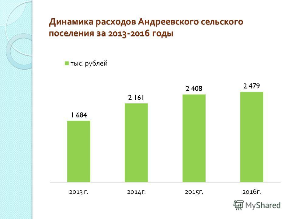 Динамика расходов Андреевского сельского поселения за 2013-2016 годы