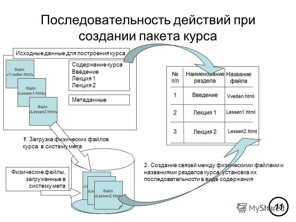 Последовательность действий при создании пакета курса Файл «Vveden.html» Содержание курса Введение Лекция 1 Лекция 2 Файл «Lessen1.html» Файл «Lessen2.html» Файл «Vveden.html» Файл «Lessen1.html» Файл «Lessen2.html» Исходные данные для построения кур