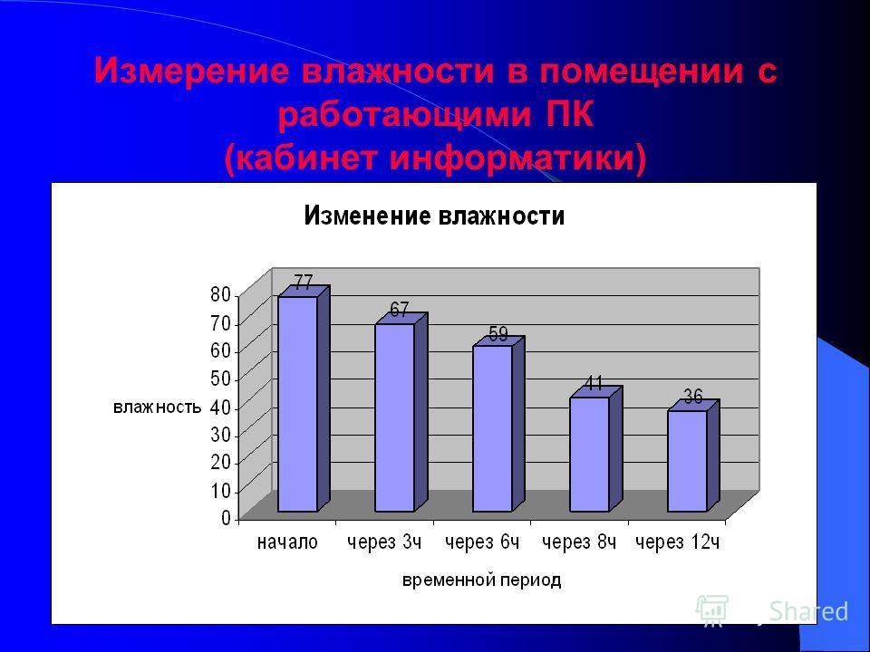Измерение влажности в помещении с работающими ПК (кабинет информатики)