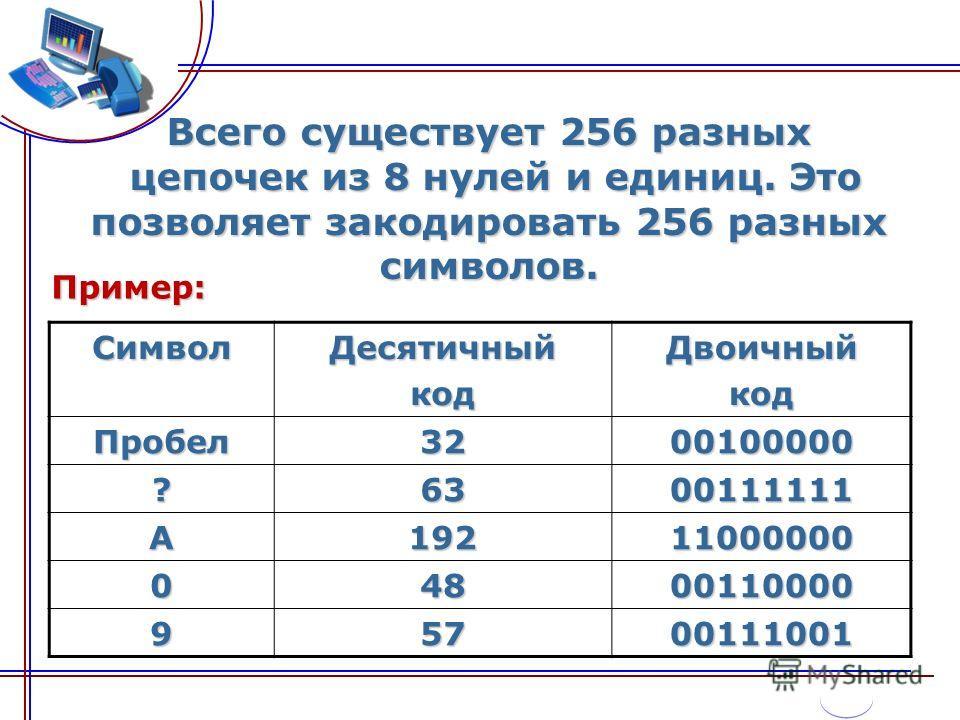 Всего существует 256 разных цепочек из 8 нулей и единиц. Это позволяет закодировать 256 разных символов. СимволДесятичныйкодДвоичныйкод Пробел3200100000 ?6300111111 А19211000000 04800110000 95700111001 Пример: