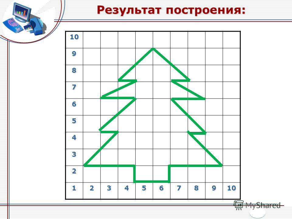 Результат построения: 109 8 7 6 5 4 3 2 12345678910