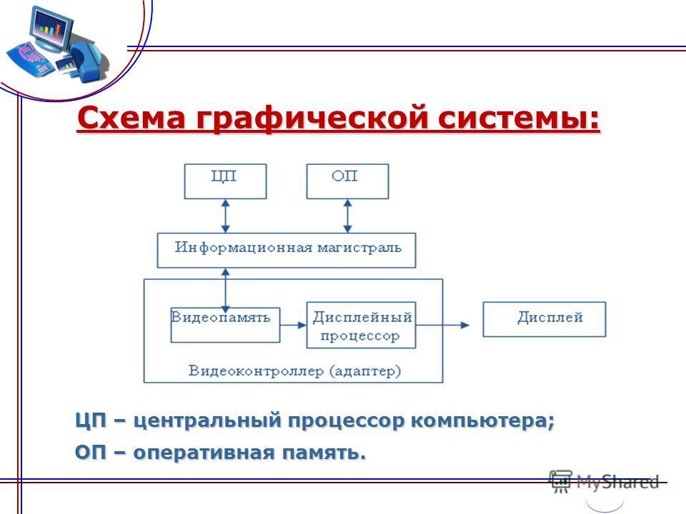 Схема графической системы: ЦП – центральный процессор компьютера; ОП – оперативная память.