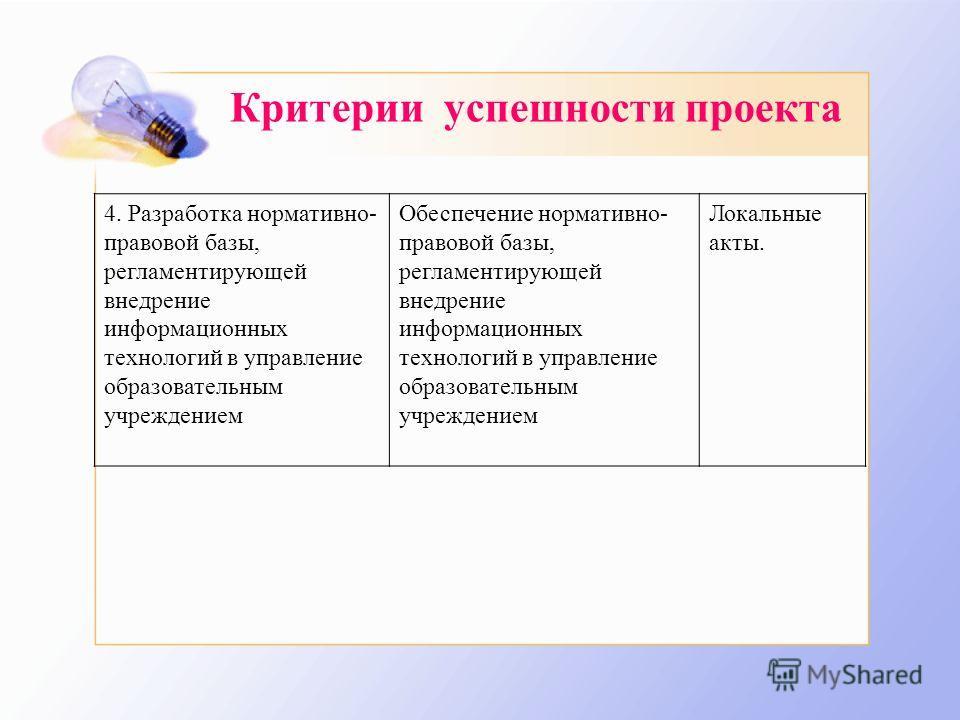 Критерии успешности проекта 4. Разработка нормативно- правовой базы, регламентирующей внедрение информационных технологий в управление образовательным учреждением Обеспечение нормативно- правовой базы, регламентирующей внедрение информационных технол