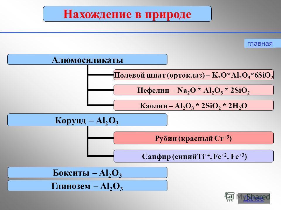 10 Нахождение в природе Бокситы – Al 2 O 3 Глинозем – Al 2 O 3 главная Далее