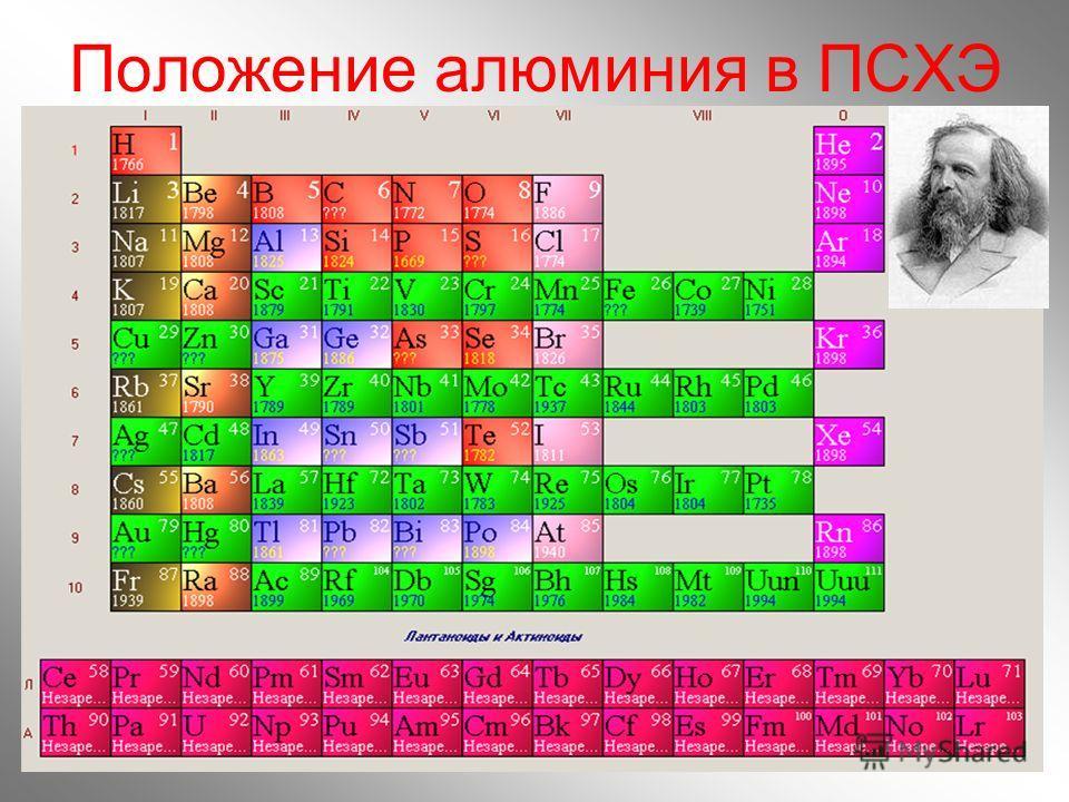 2 Положение алюминия в ПСХЭ