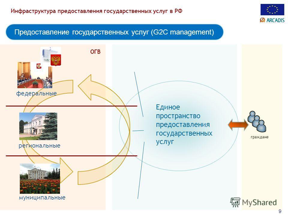 Инфраструктура предоставления государственных услуг в РФ 9 Предоставление государственных услуг (G2C management) федеральные региональные муниципальные ОГВ Единое пространство предоставления государственных услуг граждане