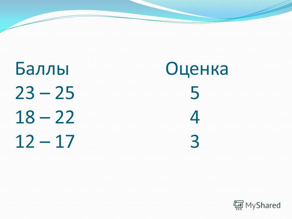 Баллы Оценка 23 – 25 5 18 – 22 4 12 – 173
