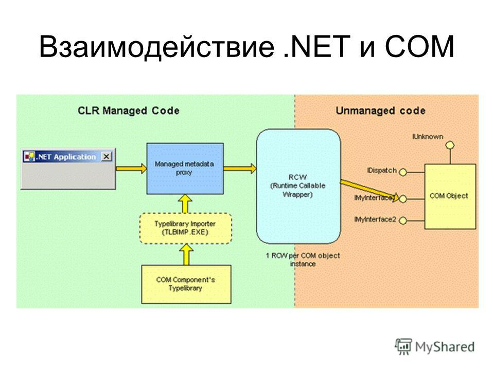 Взаимодействие.NET и COM