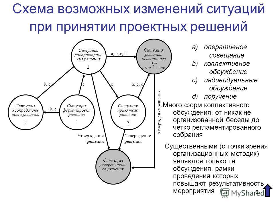 8 Схема возможных изменений ситуаций при принятии проектных решений b, c cca, b, d a, b, c, d Ситуация решения, переданного для выполнения 1 Ситуация распростране ния решения 2 Ситуация принятого решения 3 Ситуация формулировки решения 4 Ситуация нео