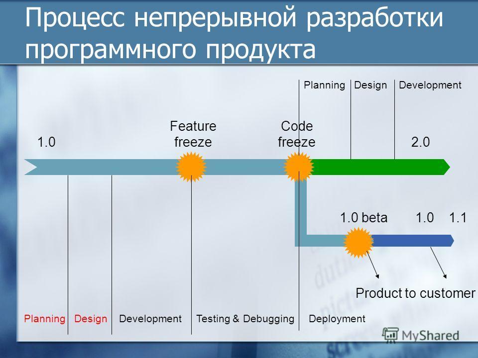 Процесс непрерывной разработки программного продукта 1.02.0 1.0 1.11.0 beta Feature freeze Code freeze Product to customer Planning Design Development Testing & Debugging Deployment Planning Design Development