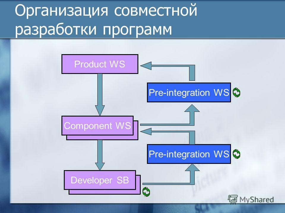 Организация совместной разработки программ Component SB Developer SB Component WS Pre-integration WS Product WS