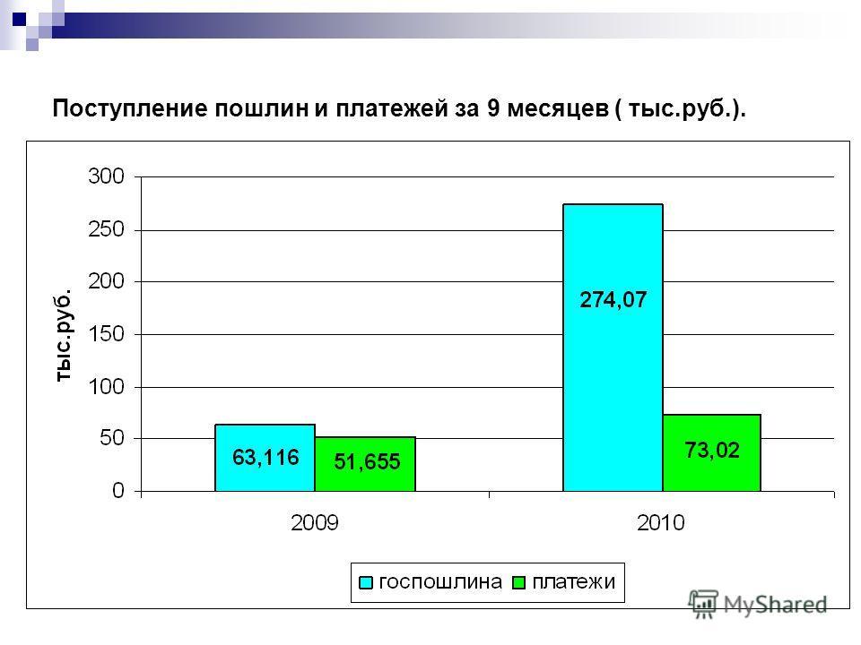 Поступление пошлин и платежей за 9 месяцев ( тыс.руб.).