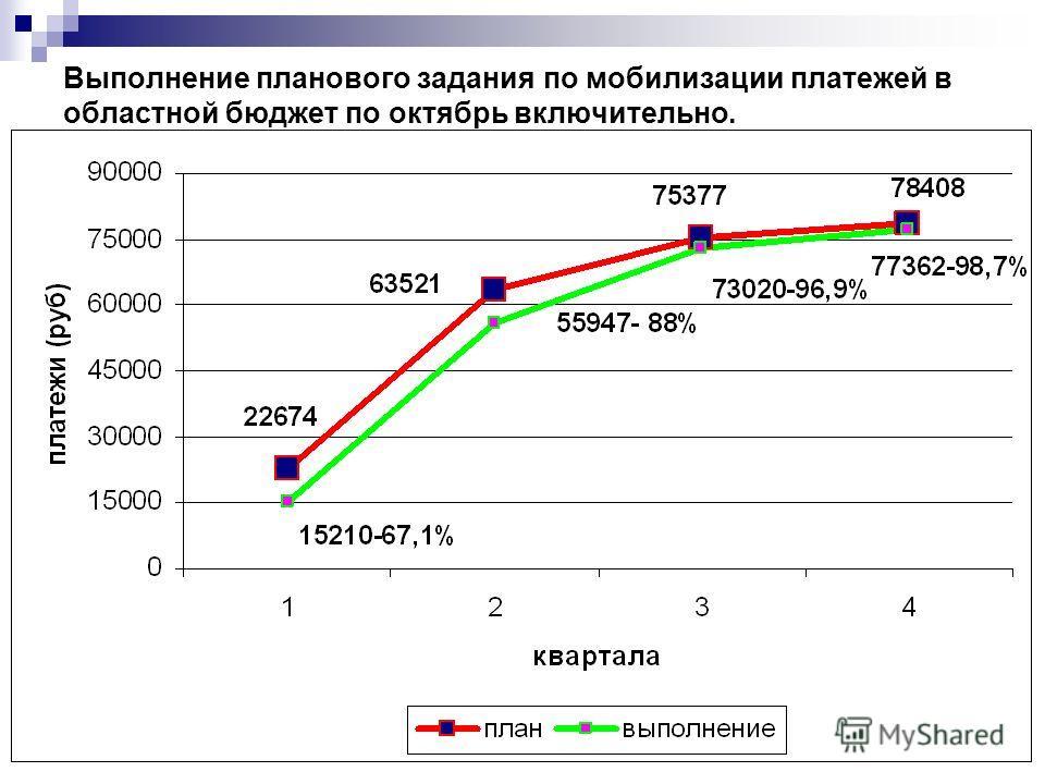 Выполнение планового задания по мобилизации платежей в областной бюджет по октябрь включительно.