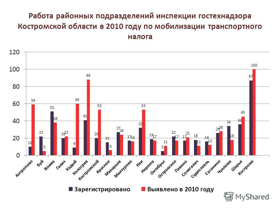 Работа районных подразделений инспекции гостехнадзора Костромской области в 2010 году по мобилизации транспортного налога