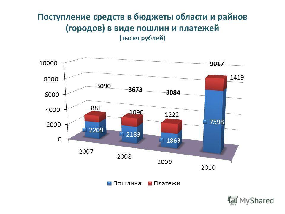 Поступление средств в бюджеты области и райнов (городов) в виде пошлин и платежей (тысяч рублей)