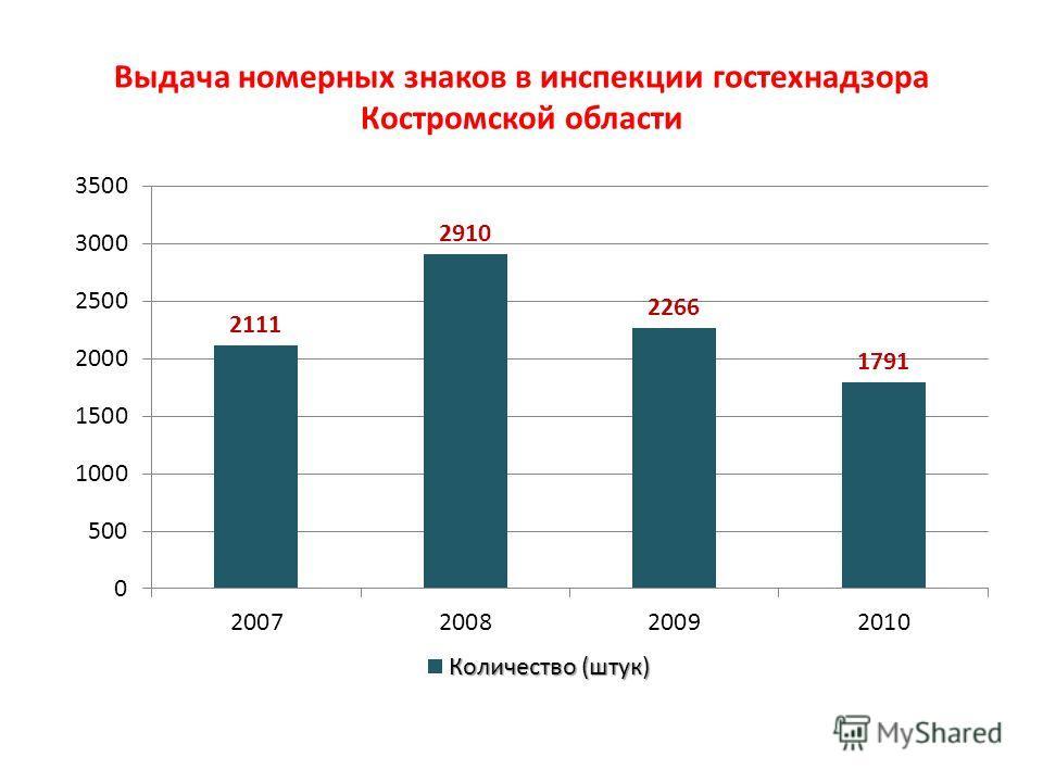 Выдача номерных знаков в инспекции гостехнадзора Костромской области