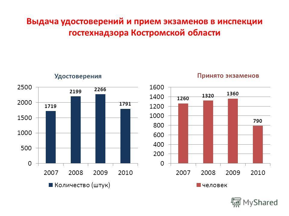 Выдача удостоверений и прием экзаменов в инспекции гостехнадзора Костромской области
