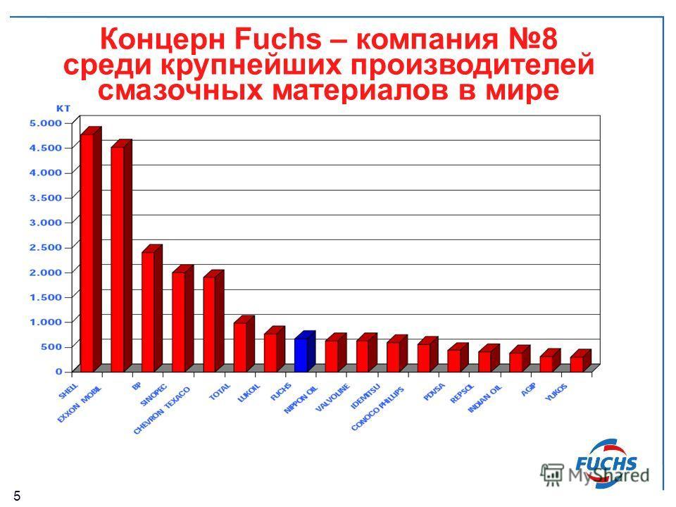 5 Концерн Fuchs – компания 8 среди крупнейших производителей смазочных материалов в мире