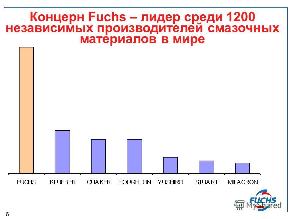 6 Концерн Fuchs – лидер среди 1200 независимых производителей смазочных материалов в мире