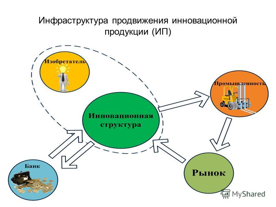 Инфраструктура продвижения инновационной продукции (ИП)