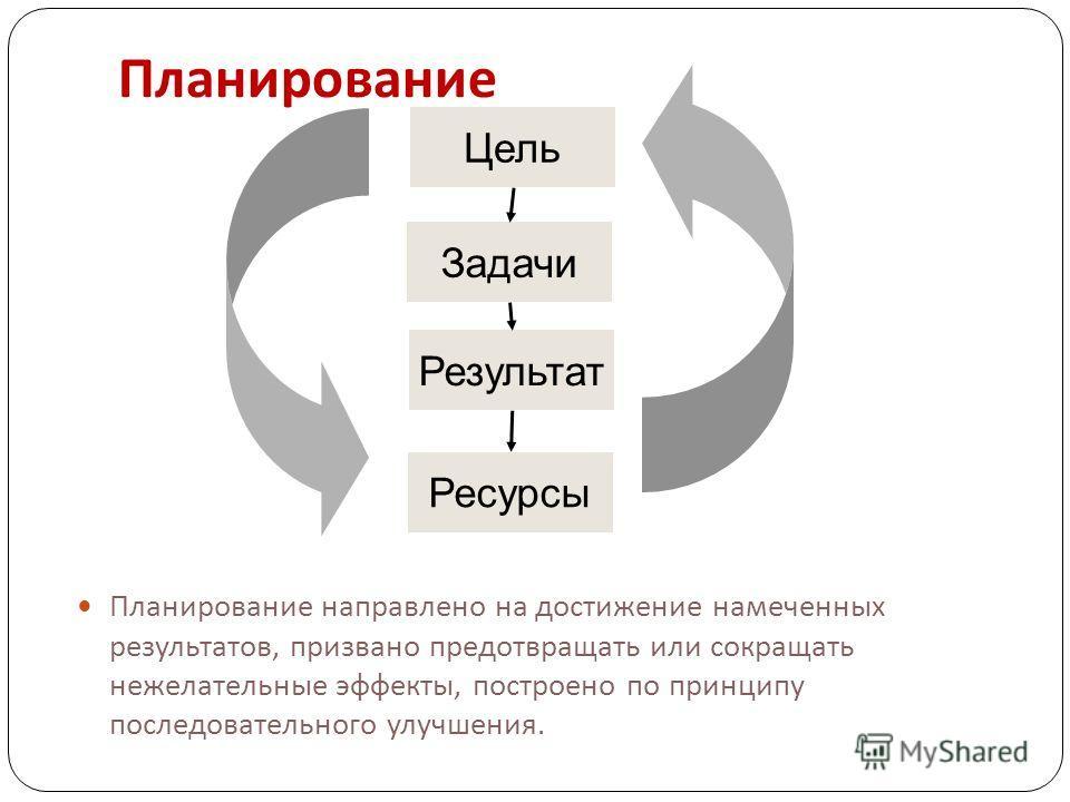 Цель Задачи Результат Ресурсы Планирование Планирование направлено на достижение намеченных результатов, призвано предотвращать или сокращать нежелательные эффекты, построено по принципу последовательного улучшения.