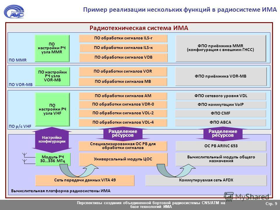 Перспективы создания объединенной бортовой радиосистемы CNS/ATM на базе технологий ИМА Радиотехническая система ИМА Вычислительная платформа радиосистемы ИМА Стр. 9 Пример реализации нескольких функций в радиосистеме ИМА Коммутируемая сеть AFDX Вычис