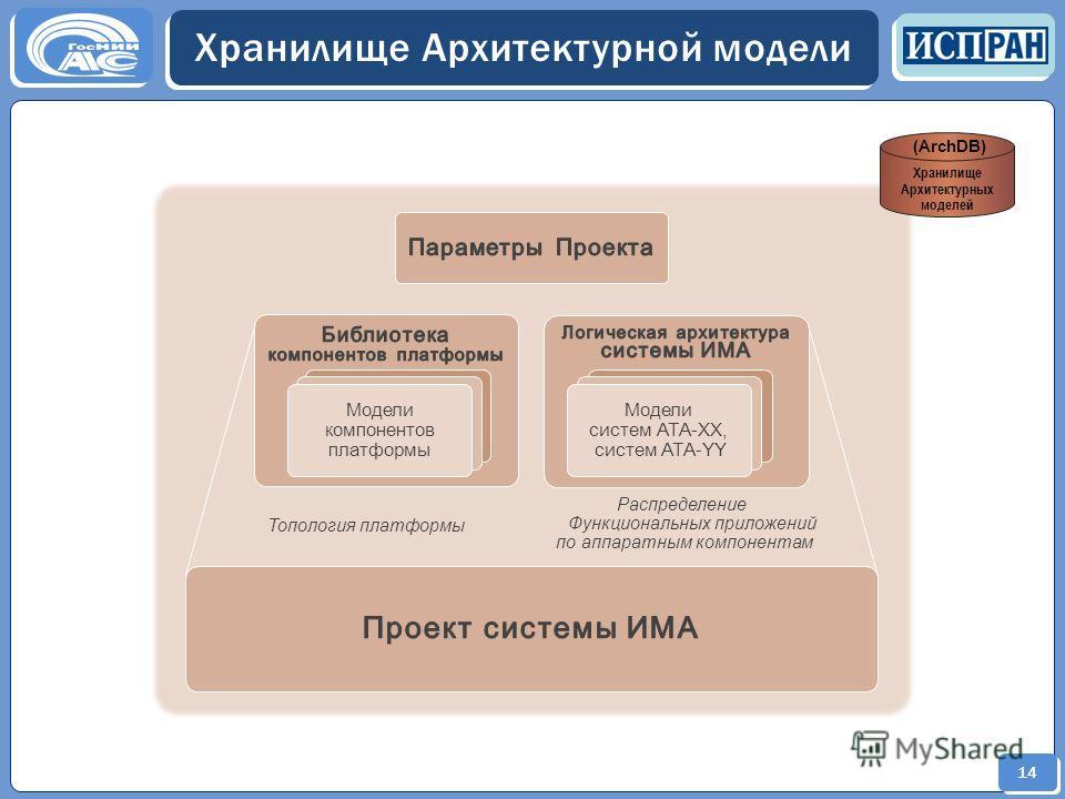 14 Хранилище Архитектурной модели Хранилище Архитектурных моделей (ArchDB) Распределение Функциональных приложений по аппаратным компонентам Модели компонентов платформы Модели компонентов платформы Модели компонентов платформы Модели систем АТА-ХХ М