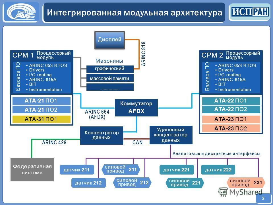 2 Интегрированная модульная архитектура СAN ARINC 664 (AFDX) ATA-21 ПО1 ATA-21 ПО2 ATA-31 ПО1 ATA-22 ПО1 ATA-22 ПО2 ATA-23 ПО1 ATA-23 ПО2 Коммутатор AFDX Концентратор данных Удаленный концентратор данных Федеративная система ARINC 429 Аналоговые и ди
