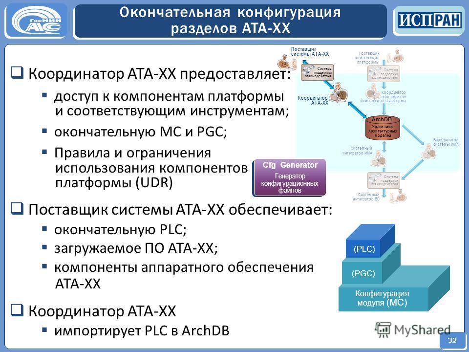 32 Верификатор системы ИМА Системный интегратор ИМА Координатор поставщиков компонентов платформы Поставщик компонентов платформы Системный интегратор ВС Система поддержки взаимодействия Система поддержки взаимодействия Поставщик системы АТА-ХХ Коорд