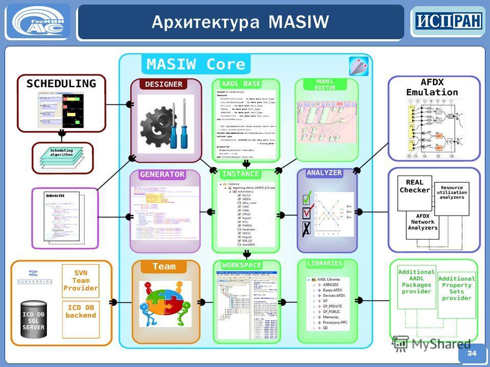34 Архитектура MASIW 34