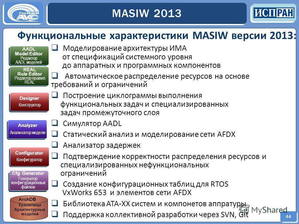 44 MASIW 2013 Моделирование архитектуры ИМА от спецификаций системного уровня до аппаратных и программных компонентов Автоматическое распределение ресурсов на основе требований и ограничений Построение циклограммы выполнения функциональных задач и сп