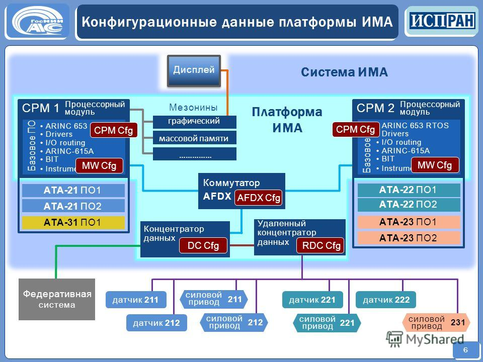 6 Конфигурационные данные платформы ИМА Процессорный модуль СРМ 1 ARINC 653 RTOS Drivers I/O routing ARINC-615A BIT Instrumentation Базовое ПО Процессорный модуль СРМ 2 ARINC 653 RTOS Drivers I/O routing ARINC-615A BIT Instrumentation Базовое ПО Комм