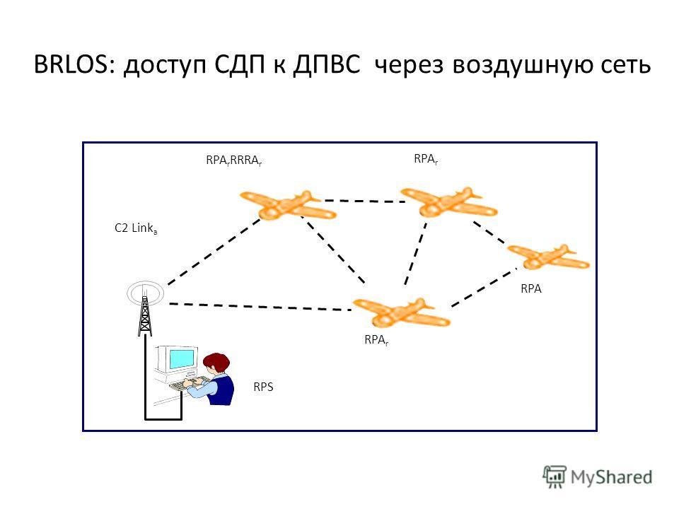 BRLOS: доступ СДП к ДПВС через воздушную сеть C2 Link a RPA r RRRA r RPA RPA r RPS