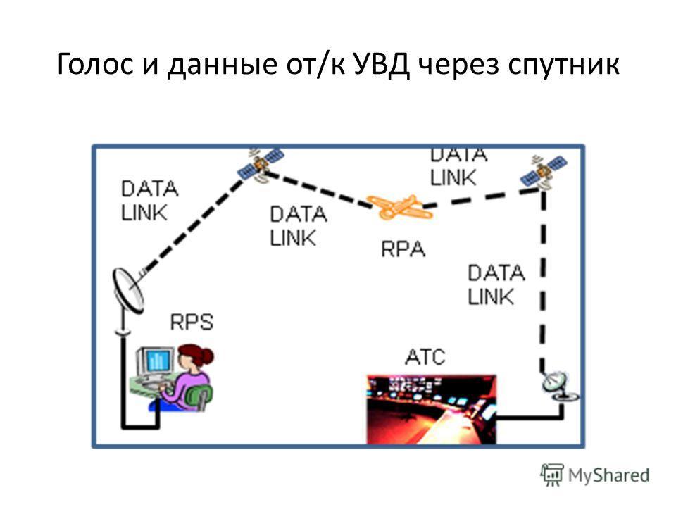Голос и данные от/к УВД через спутник
