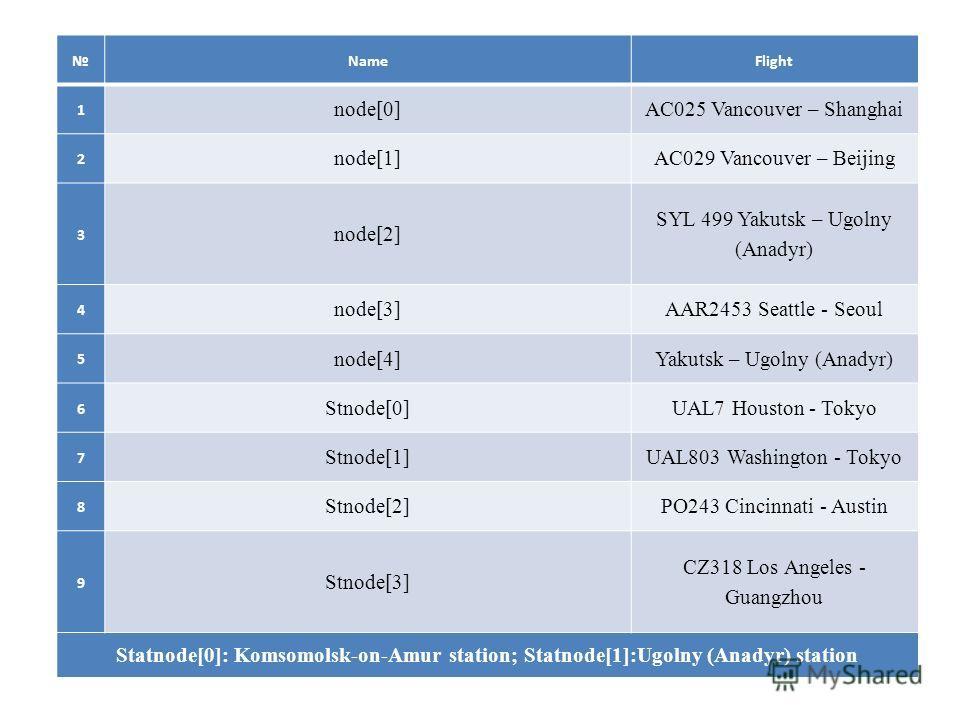 NameFlight 1 node[0]AC025 Vancouver – Shanghai 2 node[1]AC029 Vancouver – Beijing 3 node[2] SYL 499 Yakutsk – Ugolny (Anadyr) 4 node[3]AAR2453 Seattle - Seoul 5 node[4]Yakutsk – Ugolny (Anadyr) 6 Stnode[0]UAL7 Houston - Tokyo 7 Stnode[1]UAL803 Washin