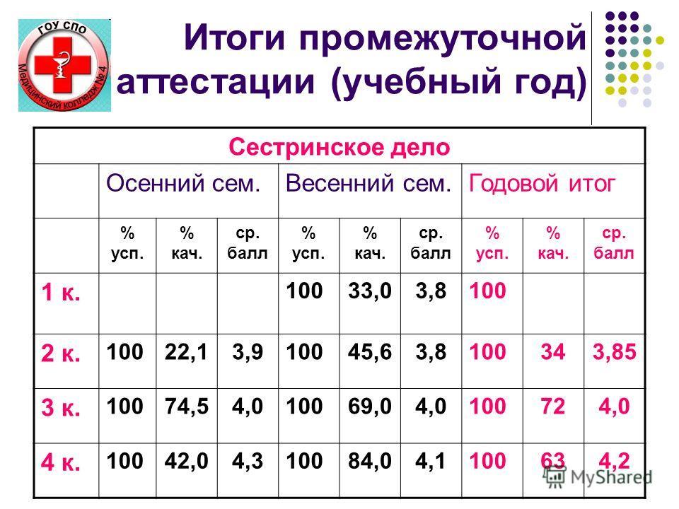 Итоги промежуточной аттестации (учебный год) Сестринское дело Осенний сем.Весенний сем.Годовой итог % усп. % кач. ср. балл % усп. % кач. ср. балл % усп. % кач. ср. балл 1 к. 10033,03,8100 2 к. 10022,13,910045,63,8100343,85 3 к. 10074,54,010069,04,010