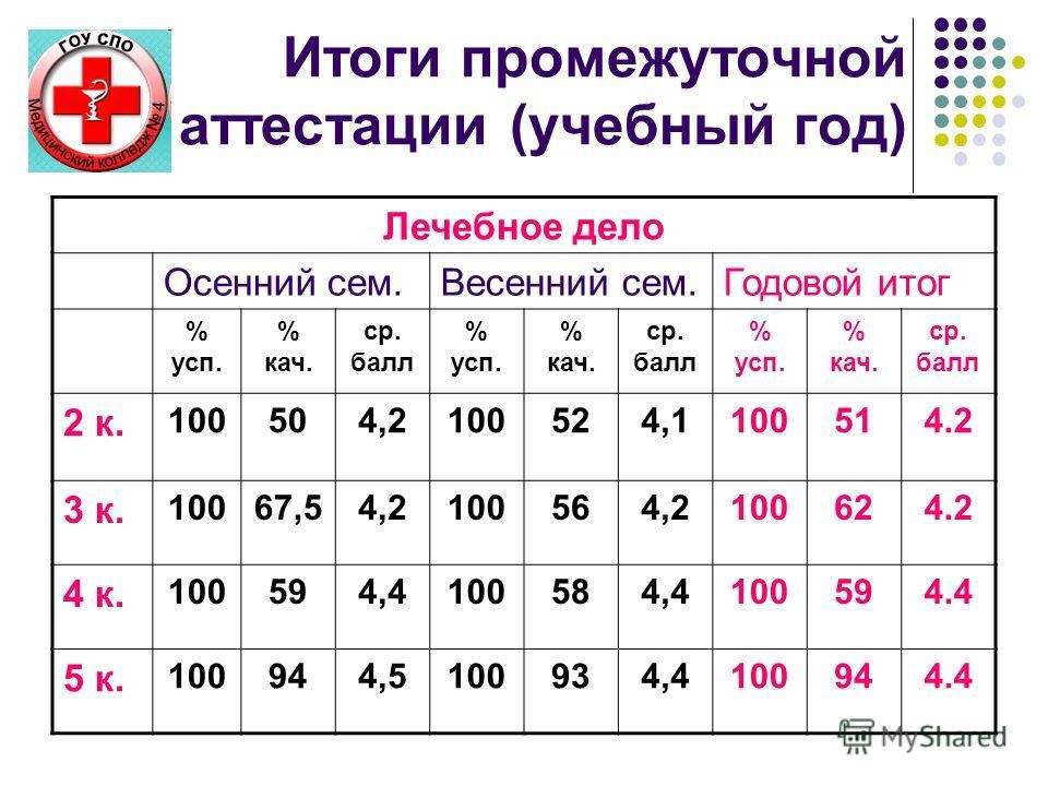 Итоги промежуточной аттестации (учебный год) Лечебное дело Осенний сем.Весенний сем.Годовой итог % усп. % кач. ср. балл % усп. % кач. ср. балл % усп. % кач. ср. балл 2 к. 100504,2100524,1100514.2 3 к. 10067,54,2100564,2100624.2 4 к. 100594,4100584,41