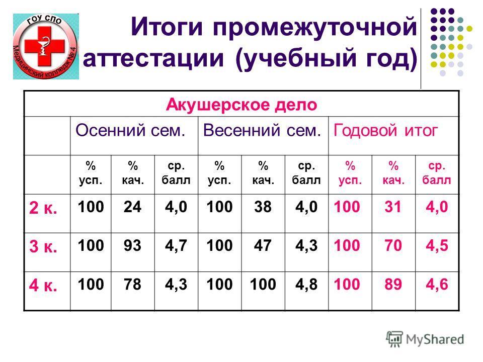 Итоги промежуточной аттестации (учебный год) Акушерское дело Осенний сем.Весенний сем.Годовой итог % усп. % кач. ср. балл % усп. % кач. ср. балл % усп. % кач. ср. балл 2 к. 100244,0100384,0100314,0 3 к. 100934,7100474,3100704,5 4 к. 100784,3100 4,810