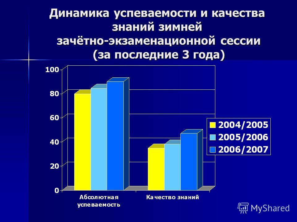 Динамика успеваемости и качества знаний зимней зачётно-экзаменационной сессии (за последние 3 года)