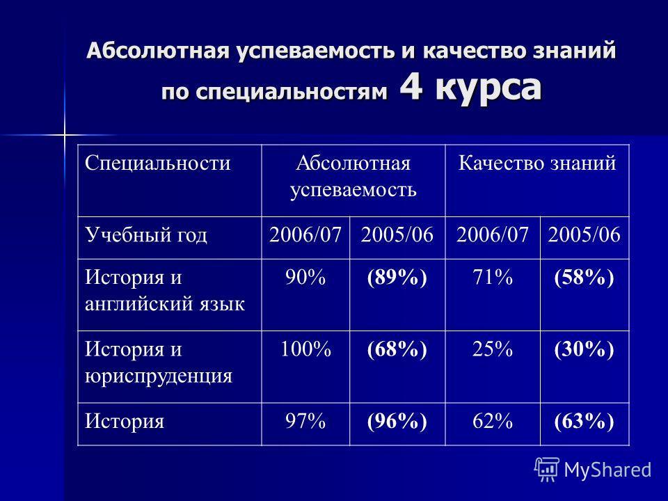 Абсолютная успеваемость и качество знаний по специальностям 4 курса СпециальностиАбсолютная успеваемость Качество знаний Учебный год2006/072005/062006/072005/06 История и английский язык 90%(89%)71%(58%) История и юриспруденция 100%(68%)25%(30%) Исто