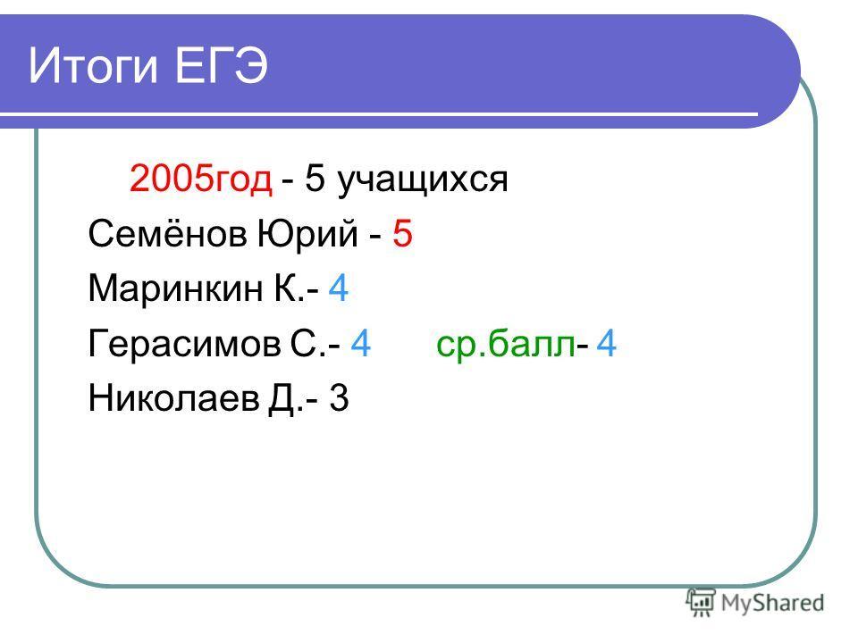 Итоги ЕГЭ 2005год - 5 учащихся Семёнов Юрий - 5 Маринкин К.- 4 Герасимов С.- 4 ср.балл- 4 Николаев Д.- 3